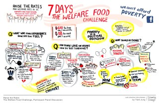 graphic-recording_the-welfare-food-challenge-for-web